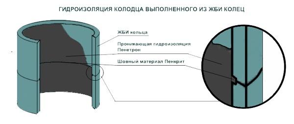 gidroizolyatsiya-kolodcev2