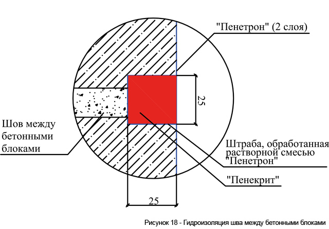 risunok_18___gidroizoljacija_shva_mezhdu_betonnymi_blokami