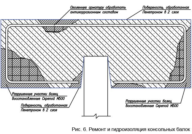 remont_i_gidroizoljacija_konsolnyh_balok