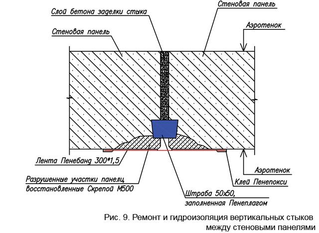 remont_i_gidroizoljacija_vertikalnyh_stykov_mezhdu_stenovymi_paneljami