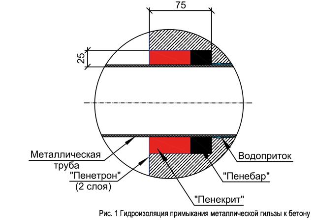 ris._1_gidroizoljacija_primykanija_metallicheskoj_gilzy_k_betonu