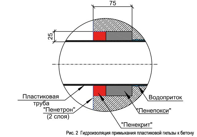 ris._2__gidroizoljacija_primykanija_plastikovoj_gilzy_k_betonu