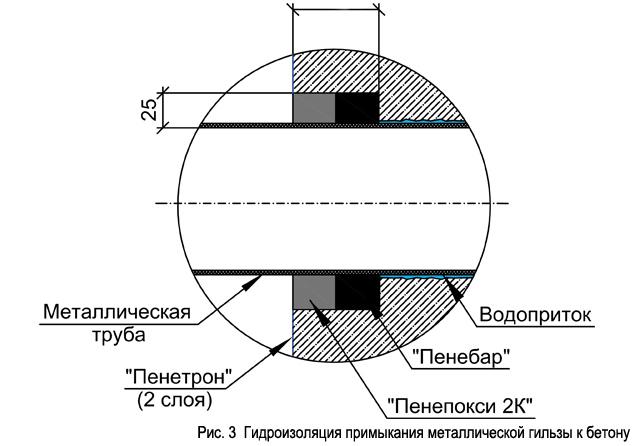 ris._3__gidroizoljacija_primykanija_metallicheskoj_gilzy_k_betonu