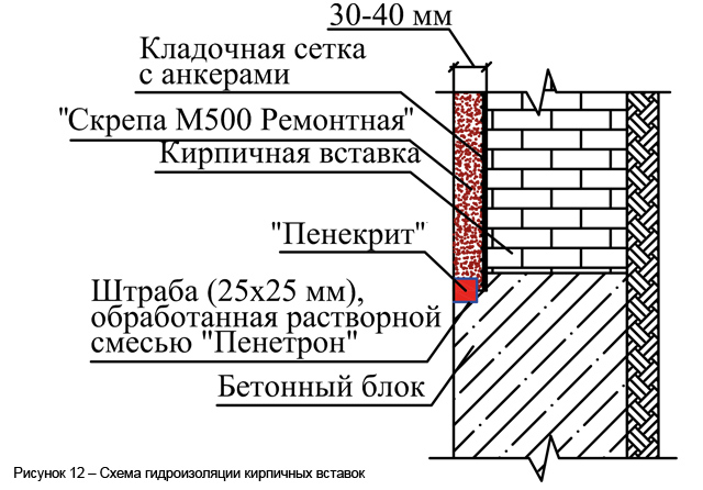 risunok_12___shema_gidroizoljacii_kirpichnyh_vstavok